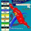 قرمز شدن ۹۰ درصد شهرستانهای استان بوشهر تنها بندر بوشهر نارنجی است