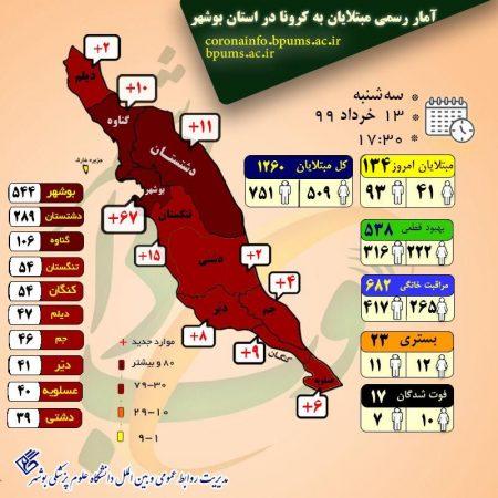 امار کرونا استان بوشهر به ۱۲۶۰ نفر رسید و  بهبودی قطعی ۵۳۸ نفر و جزئیات بیماران جدید ۱۳۴ نفر ابتلا کرونا ۱۳ خرداداستان بوشهر