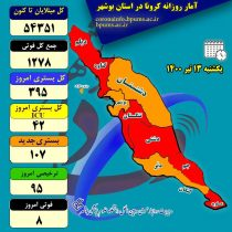 رئیس دانشگاه پزشکی بوشهر: این استان در شرایط حاد کرونایی قرار دارد
